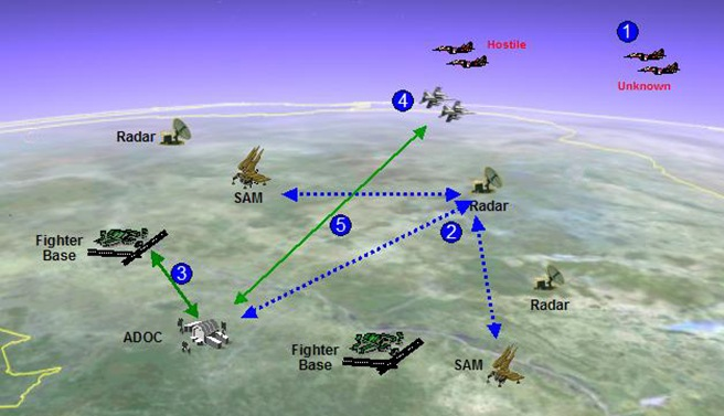 Tashji Mission Vignette - Entry by Unknown Aircraft: 1. Unidentified Track Detected 2. Track Data passed to the ADOC and SAMs. 3. ADOC Scrambles Fighters to Visually ID (VID). 4. Fighters VID as hostile. 5. ADOC clears Fighter to engage.