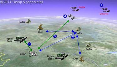 Air Defense Mission Vignette