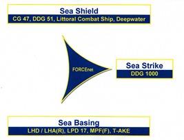 Platforms Fulfilling Sea Power 21