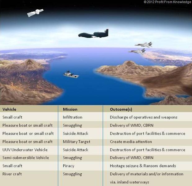 Insurgent Maritime Threats Chart David Tashji 2012